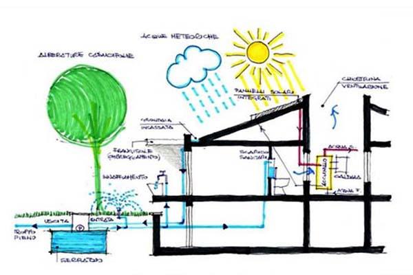 Progettazione ecosostenibile